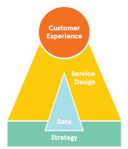 Os conceitos de Service Design e CX (experiência do consumidor, na sigla em inglês) são relativamente novos às estruturas empresariais tradicionais